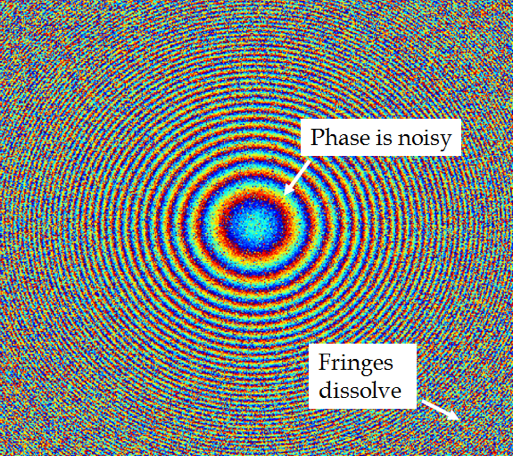Phase singularities